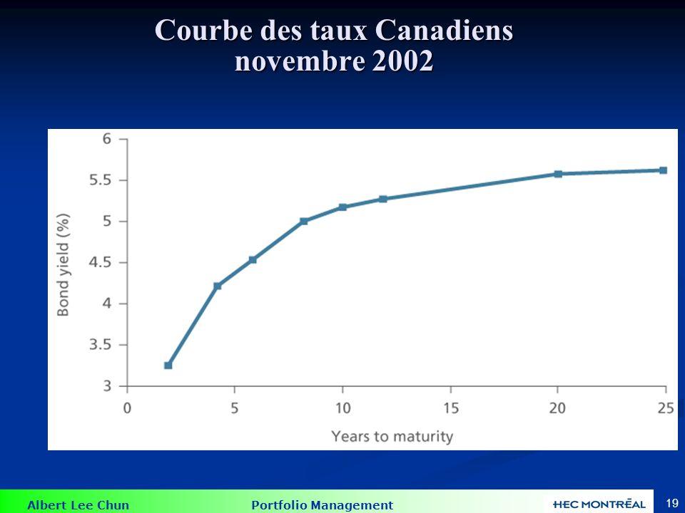 Courbe des taux Canadiens mai 2006