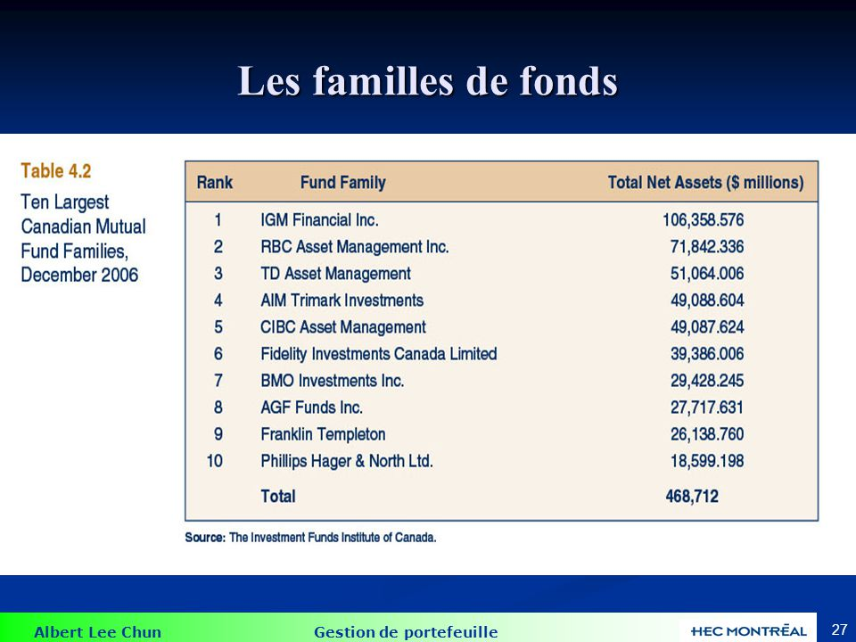 Rendement des fonds mutuels