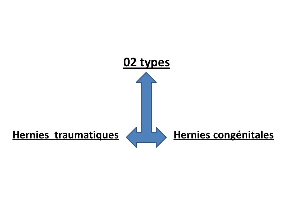 02 types Hernies traumatiques Hernies congénitales