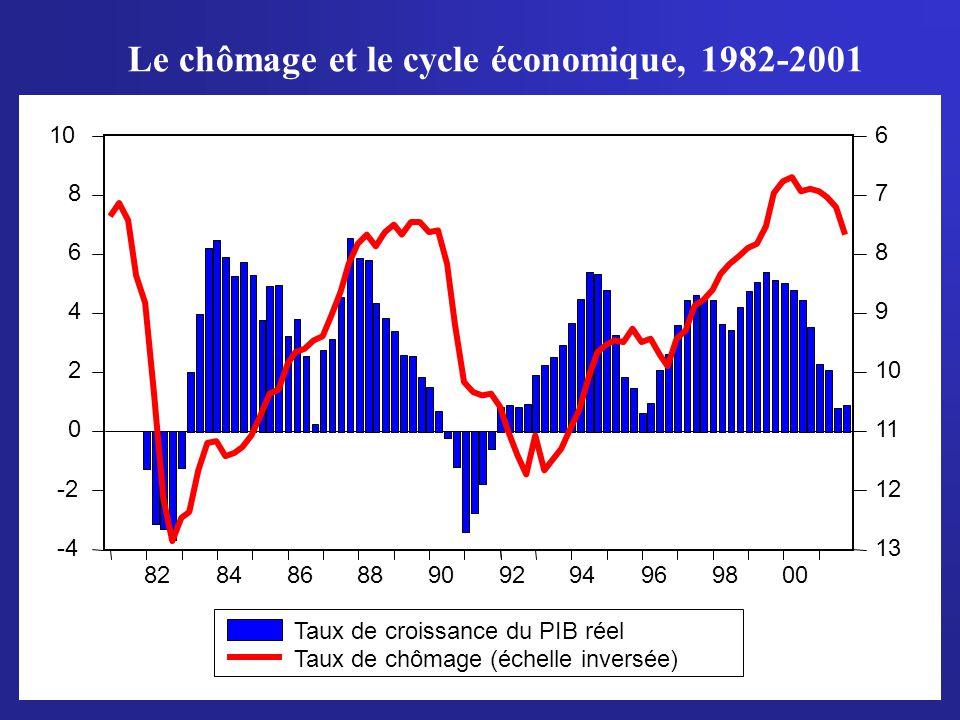Le chômage et le cycle économique, 1982-2001