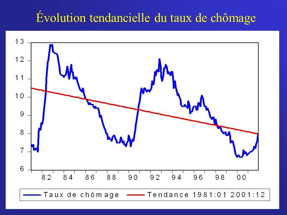 Évolution tendancielle du taux de chômage