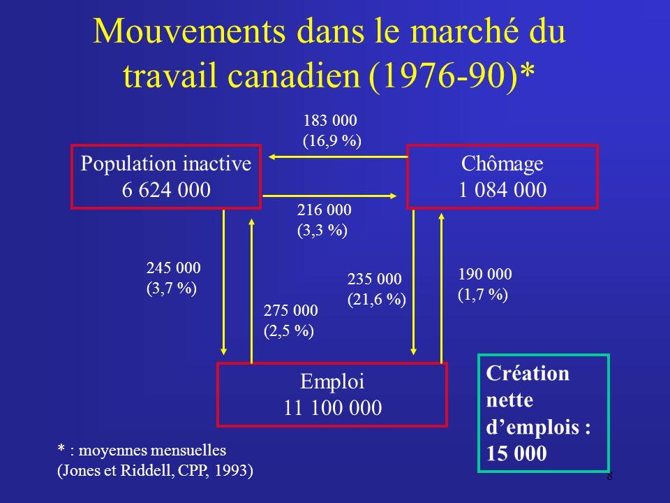Mouvements dans le marché du travail canadien (1976-90)*