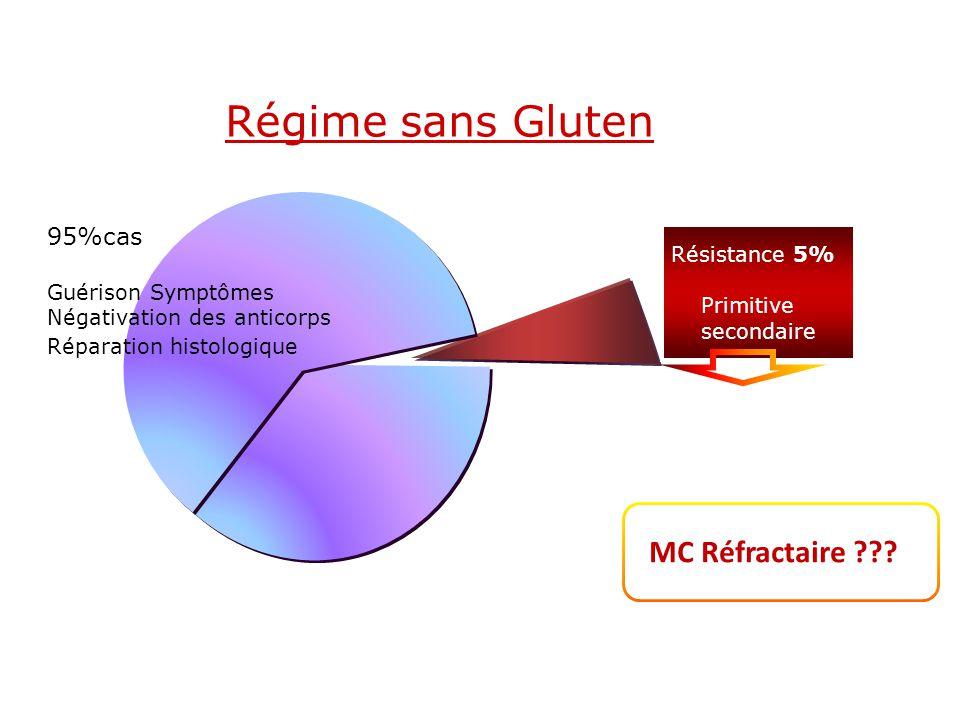 Régime sans Gluten MC Réfractaire 95%cas Résistance 5%