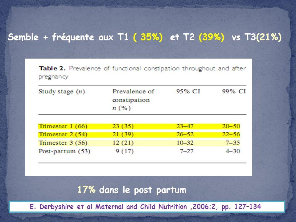 Semble + fréquente aux T1 ( 35%) et T2 (39%) vs T3(21%)
