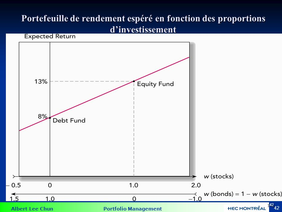 Portefeuille d'écart type en fonction des proportions d'investissement