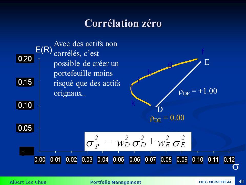 Corrélation zéro  = 0
