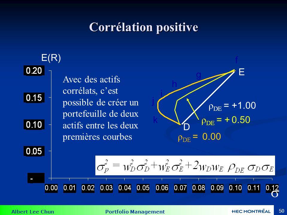  Corrélation négative E(R)