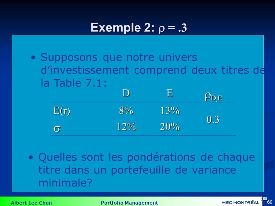 Exemple 2:  = .3 En minimisant le problème, nous obtenons: