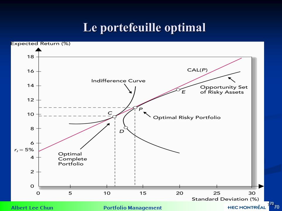 Exemple: Le portefeuille optimal