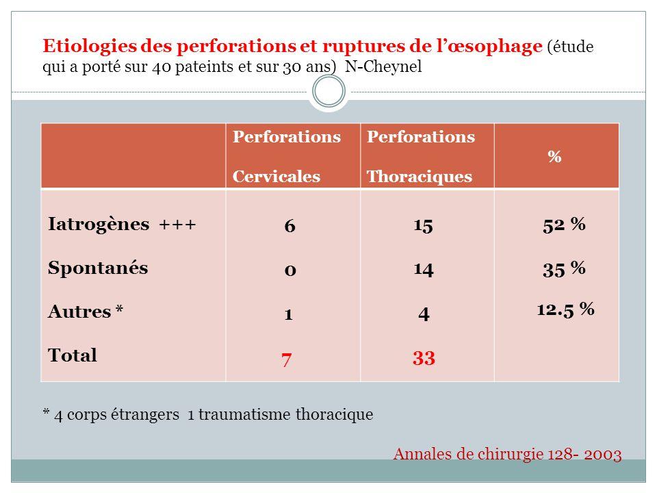 Etiologies des perforations et ruptures de l'œsophage (étude qui a porté sur 40 pateints et sur 30 ans) N-Cheynel