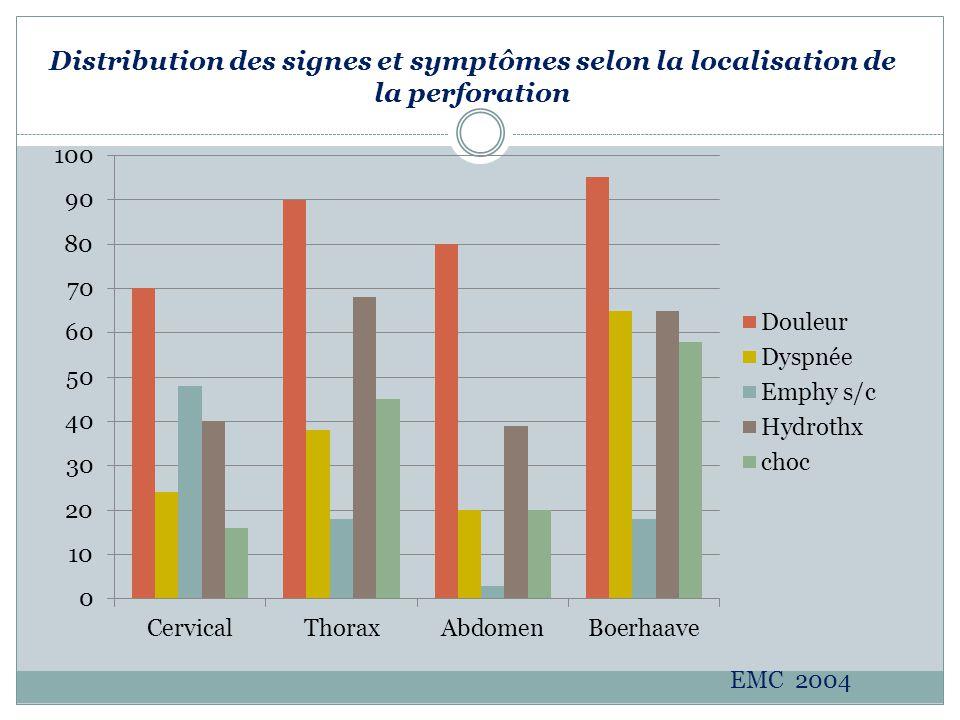 Distribution des signes et symptômes selon la localisation de la perforation