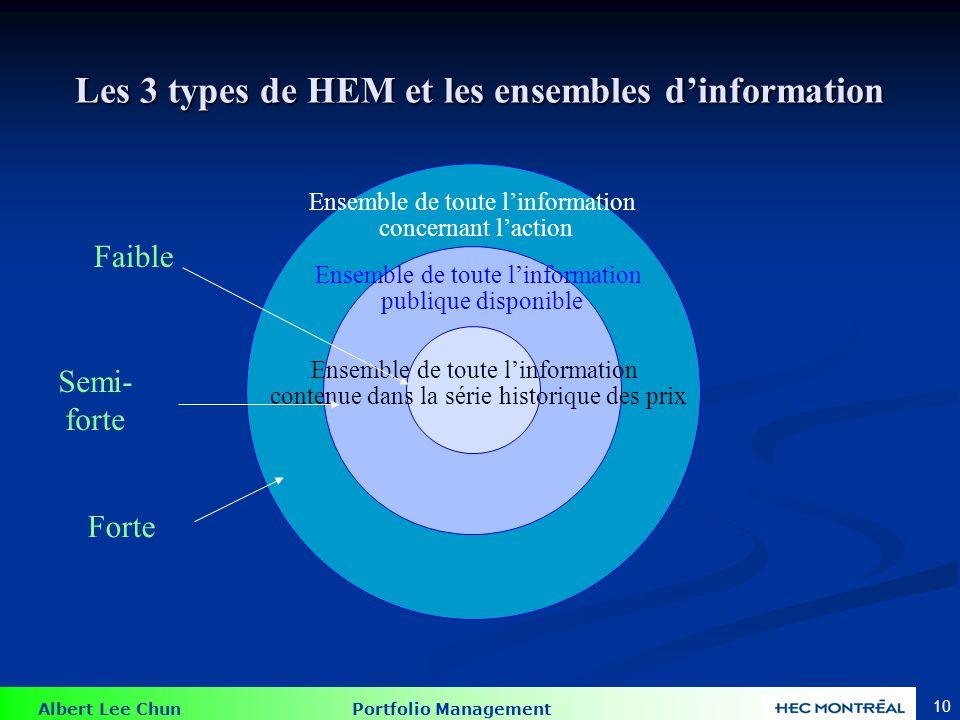 Fama (1970): 3 Formes de HEM