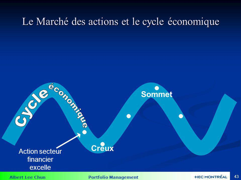 Les actions du secteur financier