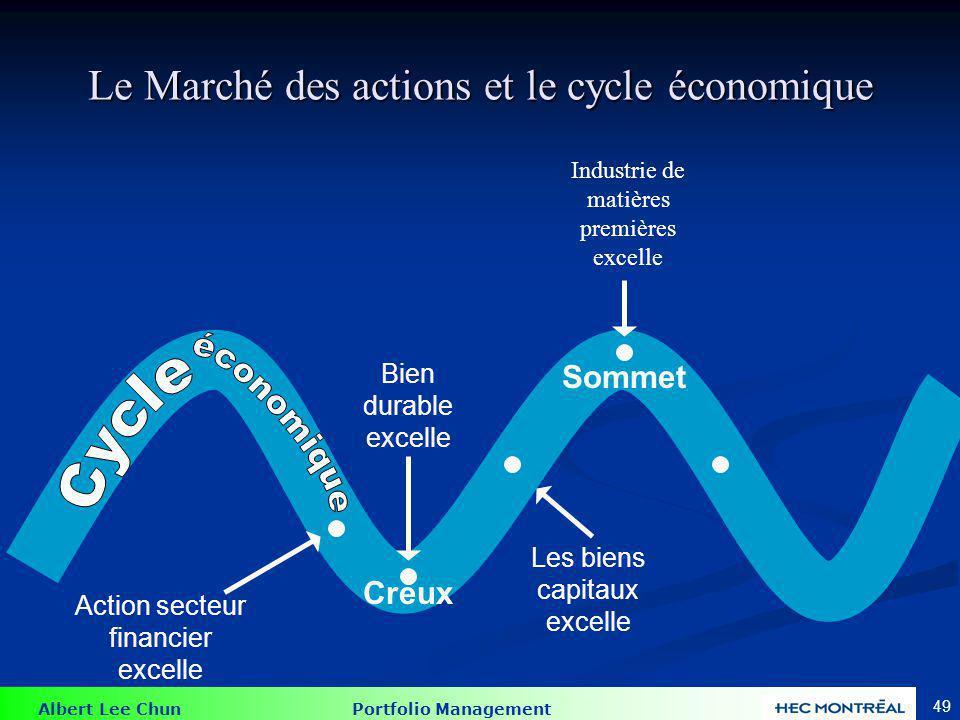 Matières premières La fin du cycle économique (proche du sommet) coïncide avec une hausse de l'inflation puisque la demande excède l'offre.