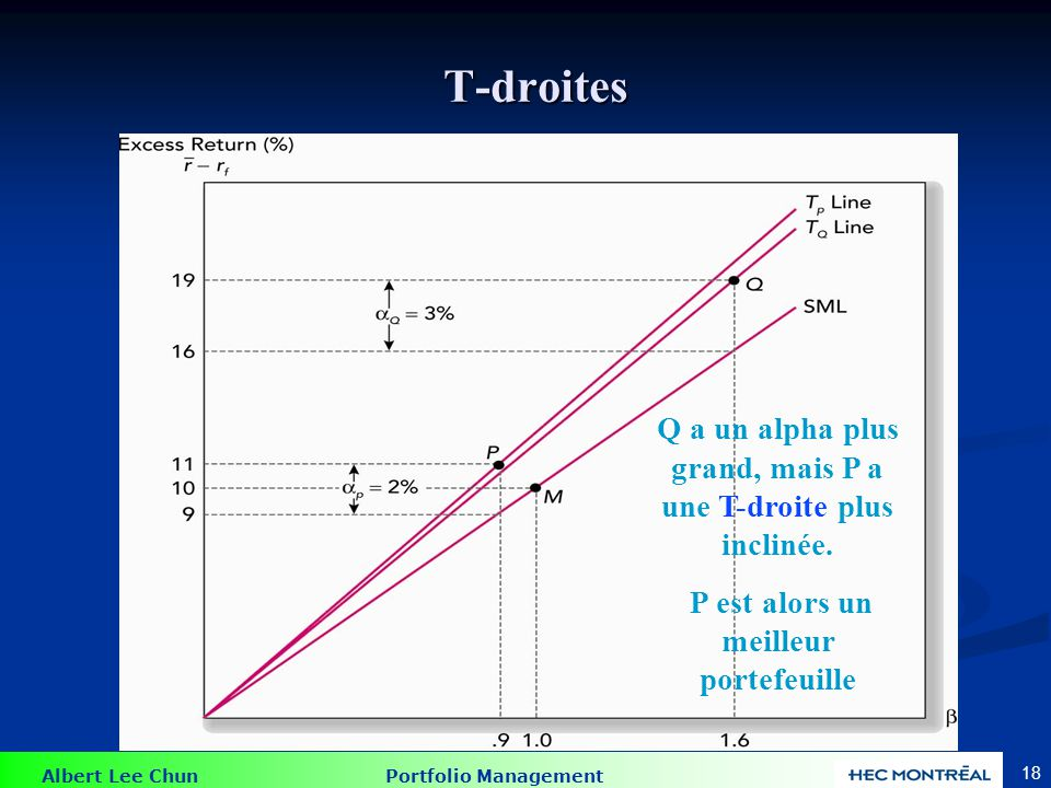 L'indice de performance de Sharpe