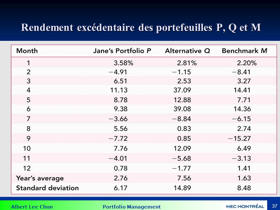 Performance statistique