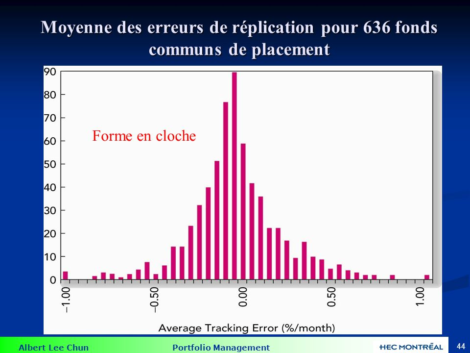 Synchronisation du marché (''Market Timing'')