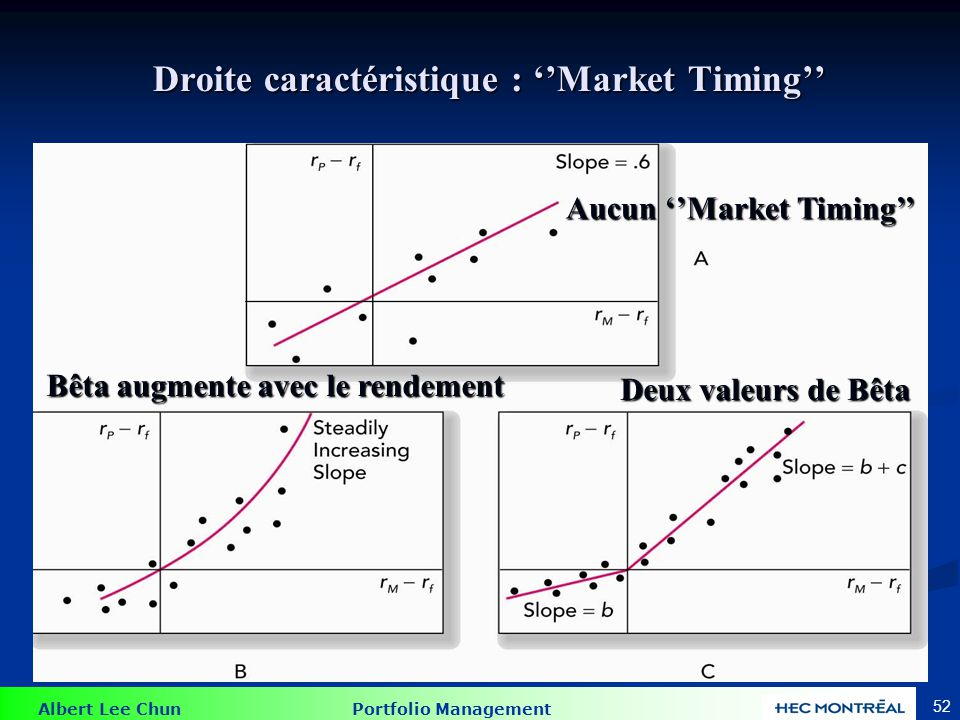 Le test du ''Market timing''