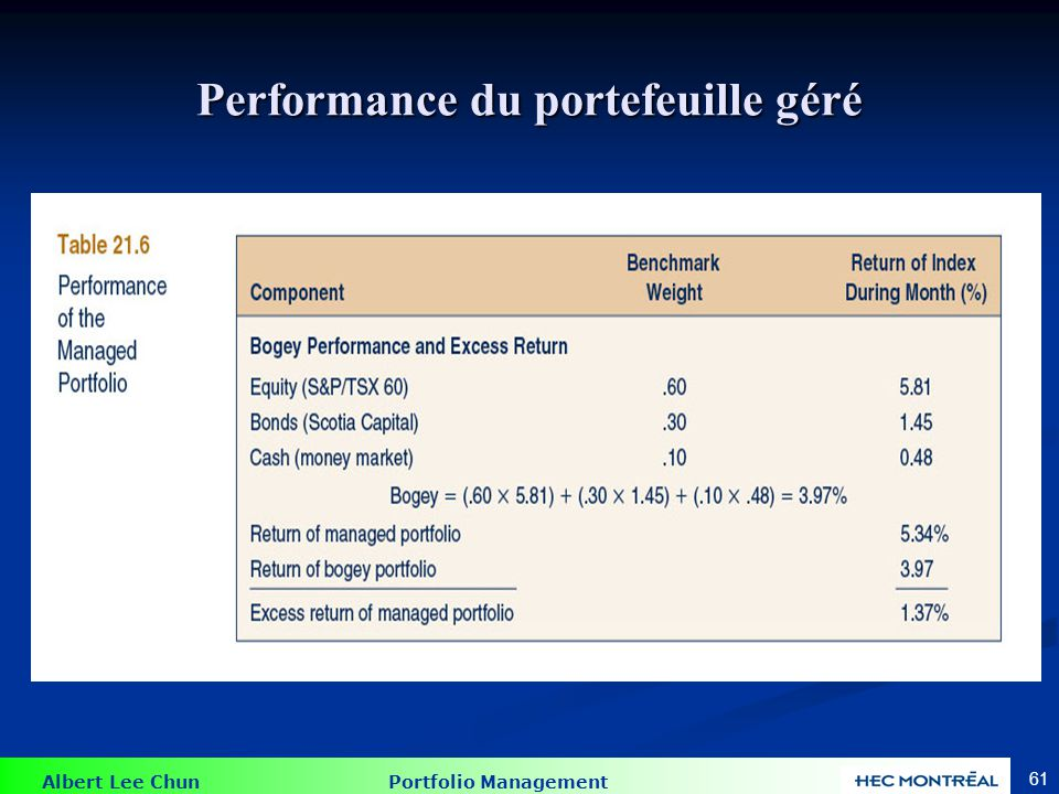 Attribution de la Performance