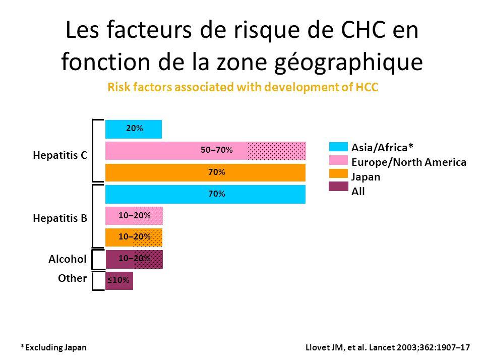 Les facteurs de risque de CHC en fonction de la zone géographique