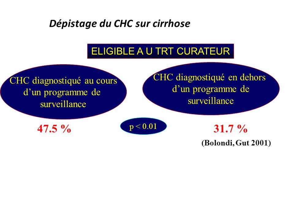 Dépistage du CHC sur cirrhose