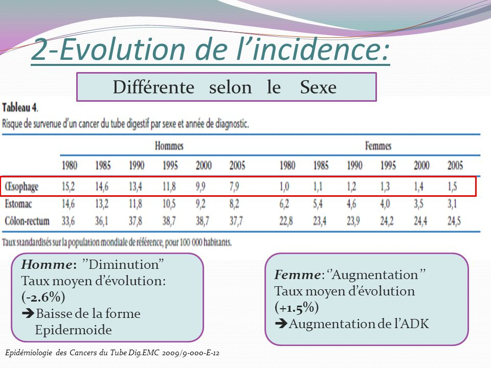 2-Evolution de l'incidence: