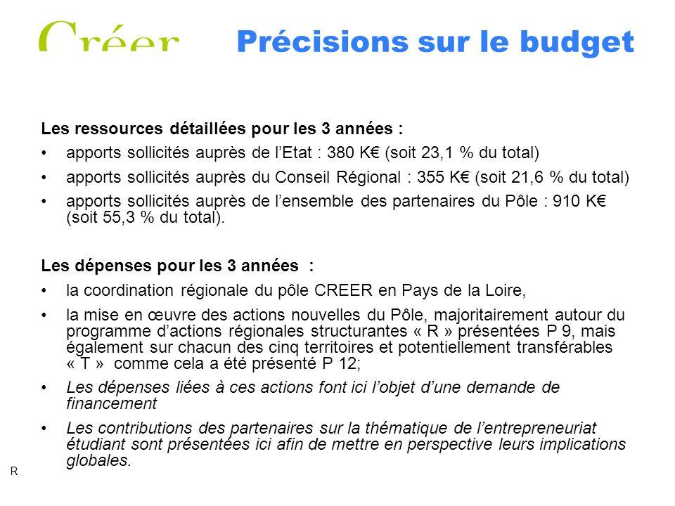 Précisions sur le budget