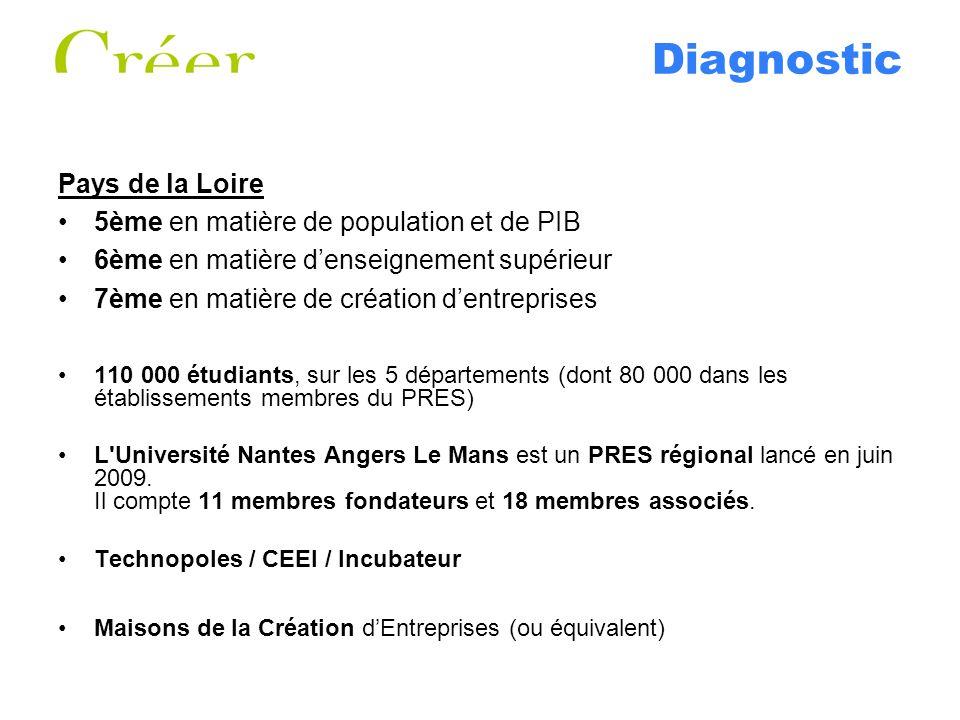 Diagnostic Pays de la Loire 5ème en matière de population et de PIB