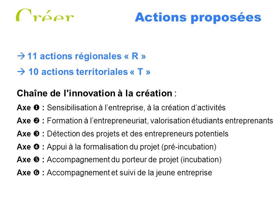 Actions proposées 11 actions régionales « R »