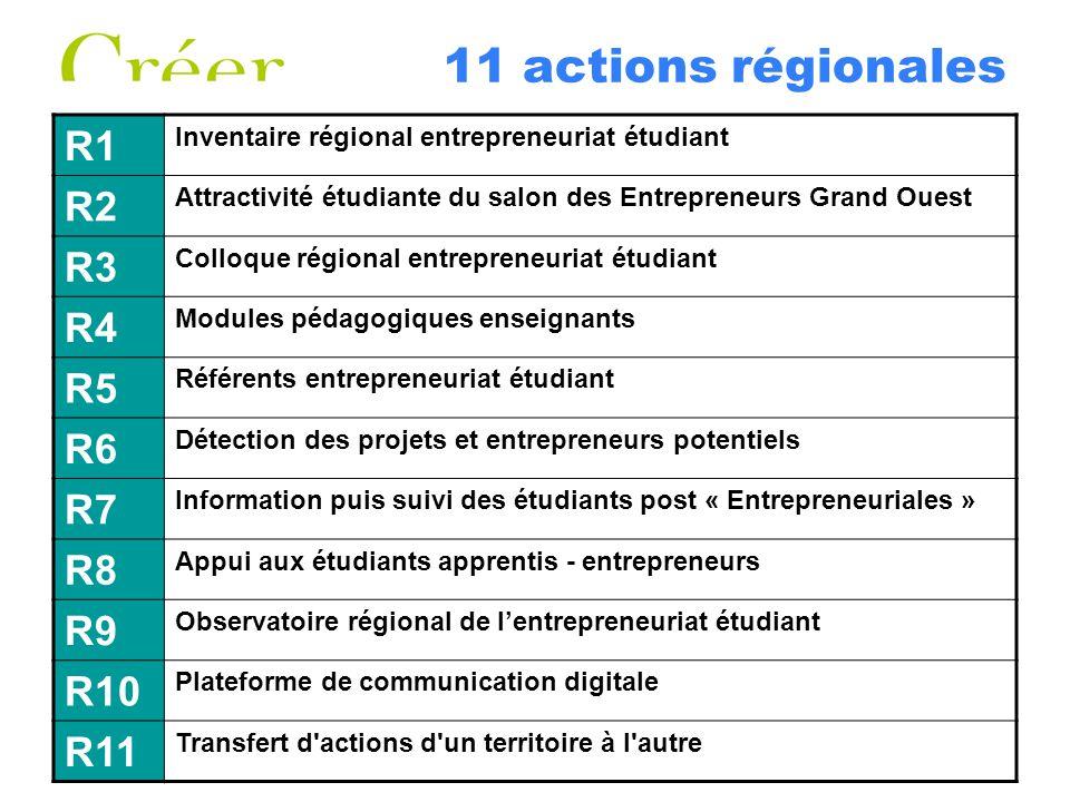 11 actions régionales R1 R2 R3 R4 R5 R6 R7 R8 R9 R10 R11