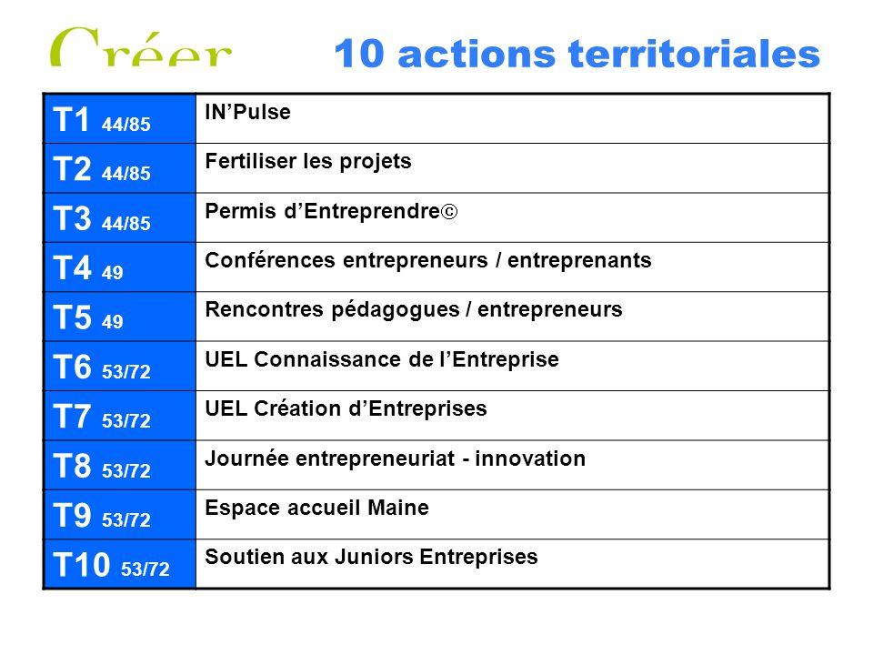 10 actions territoriales