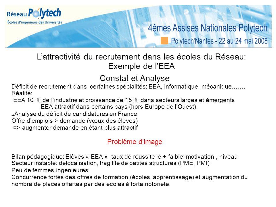 L'attractivité du recrutement dans les écoles du Réseau: