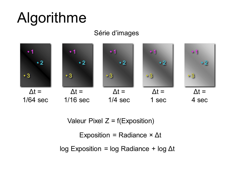 Algorithme Série d'images Δt = 1/64 sec Δt = 1/16 sec Δt = 1/4 sec