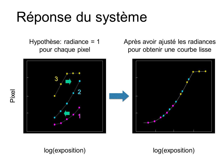 Réponse du système Hypothèse: radiance = 1 pour chaque pixel
