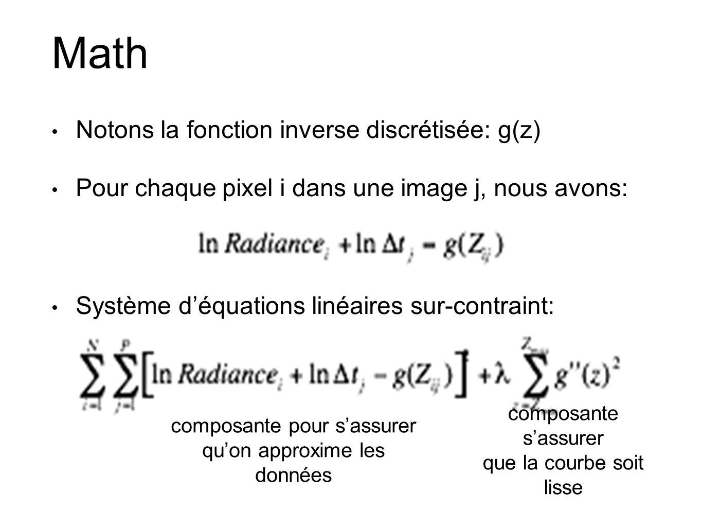 Math Notons la fonction inverse discrétisée: g(z)