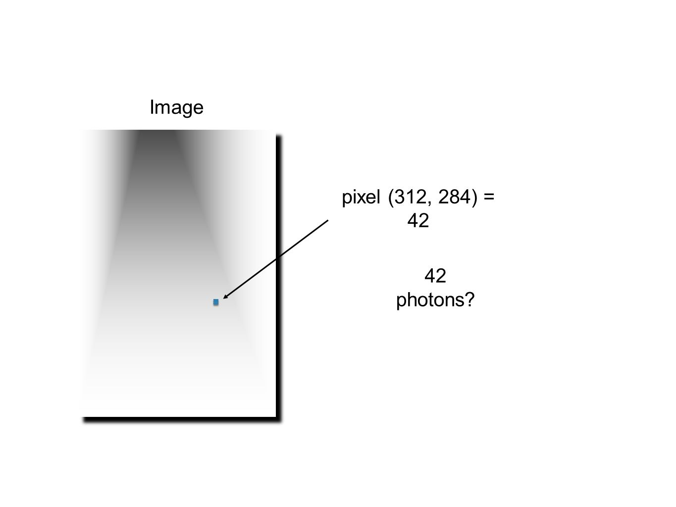 Image pixel (312, 284) = 42 42 photons