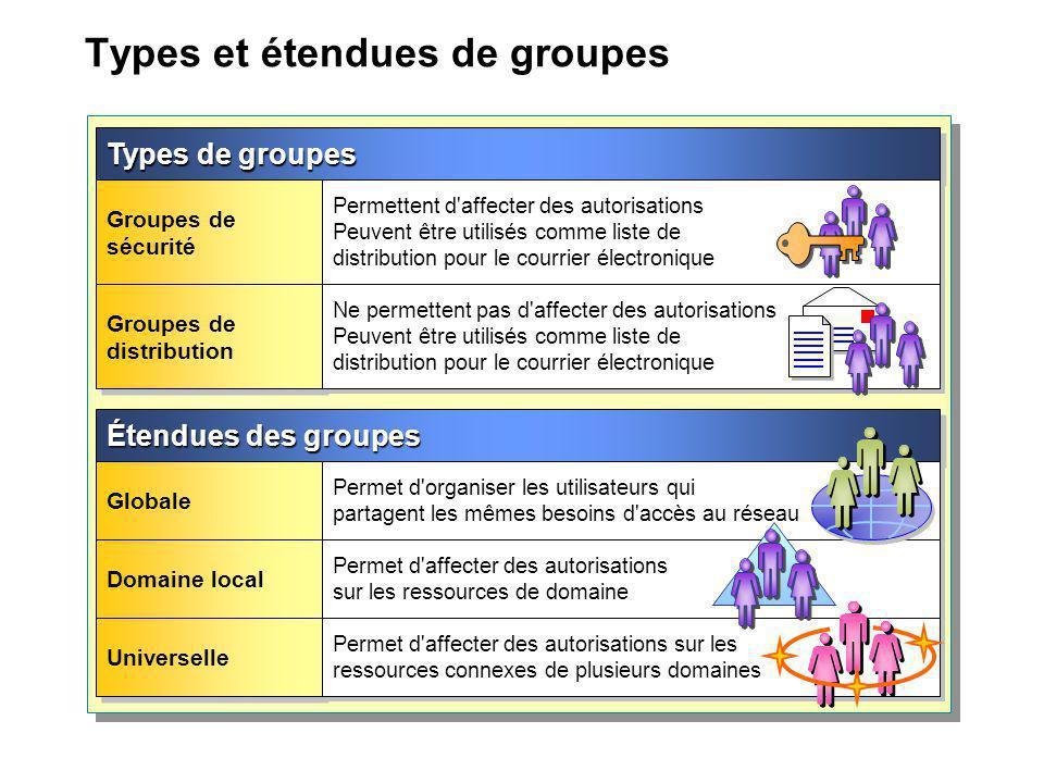 Types et étendues de groupes