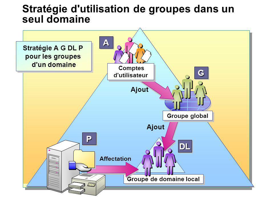 Stratégie d utilisation de groupes dans un seul domaine
