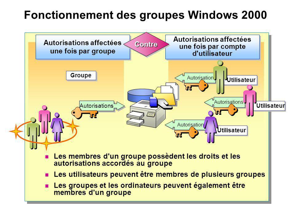 Fonctionnement des groupes Windows 2000