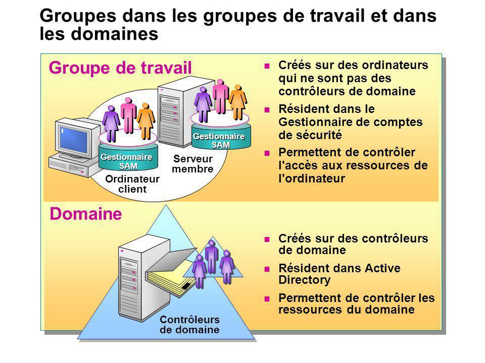 Groupes dans les groupes de travail et dans les domaines
