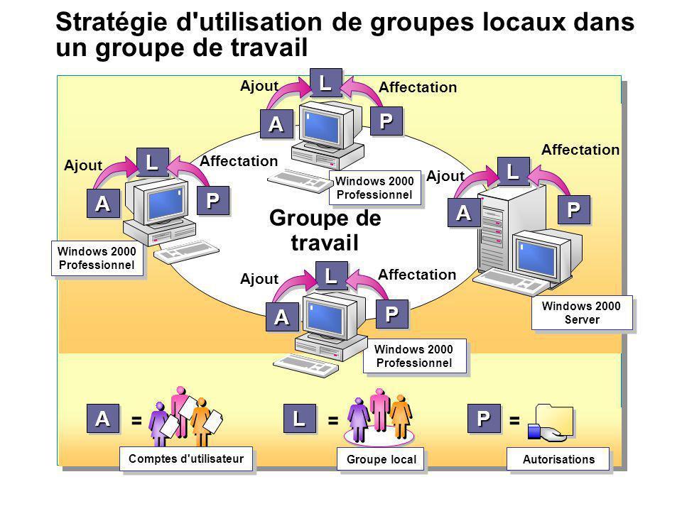 Stratégie d utilisation de groupes locaux dans un groupe de travail
