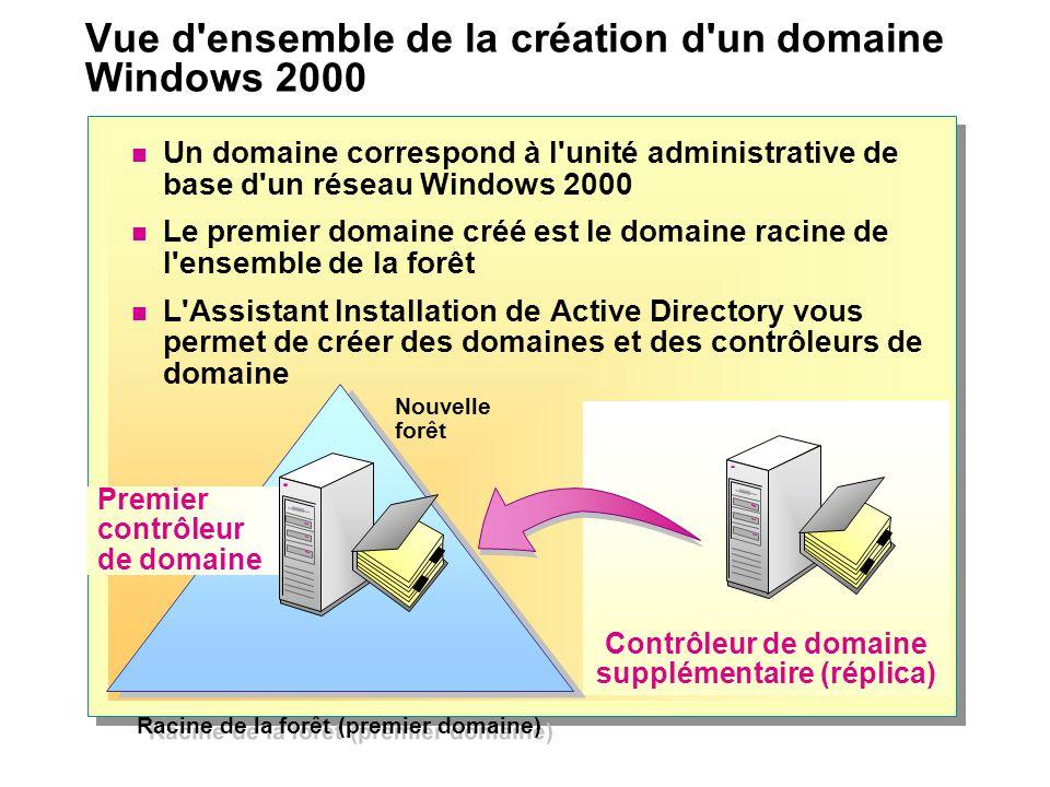 Vue d ensemble de la création d un domaine Windows 2000