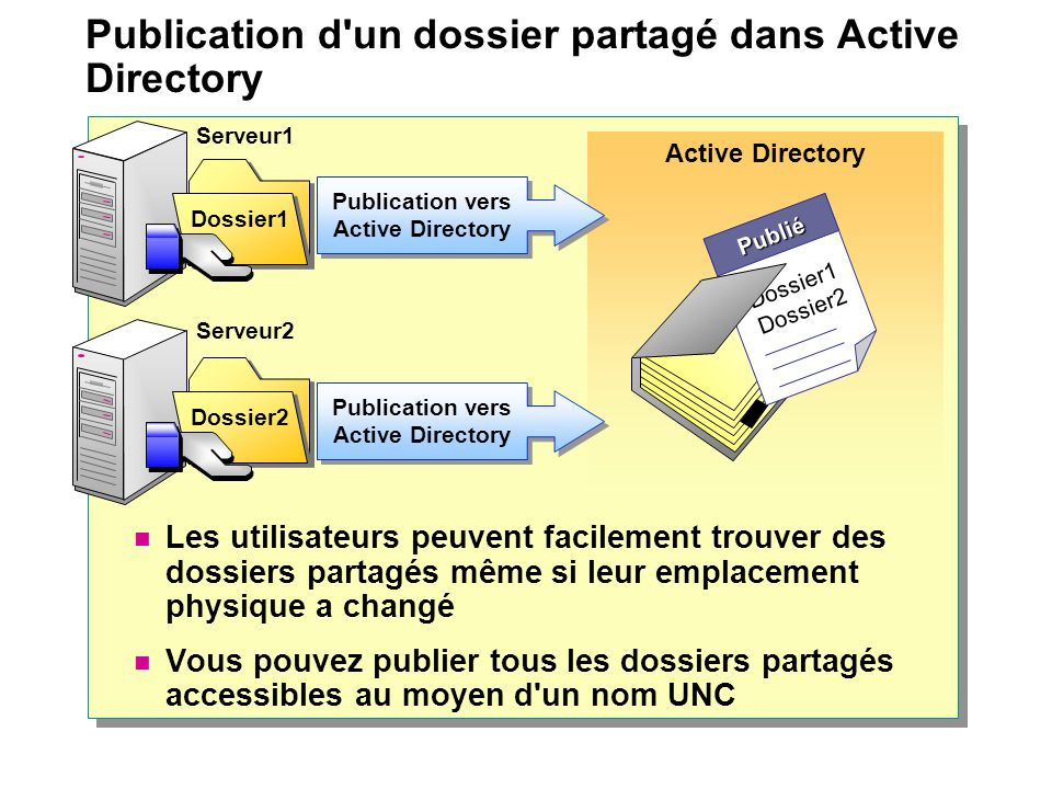 Publication d un dossier partagé dans Active Directory