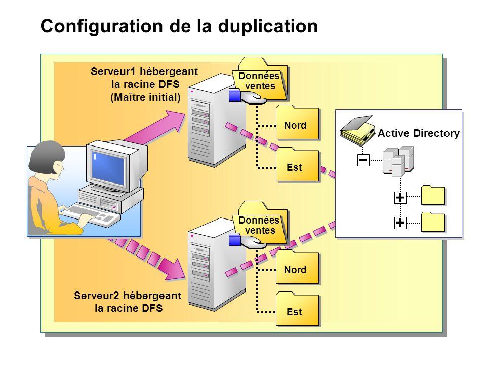 Configuration de la duplication