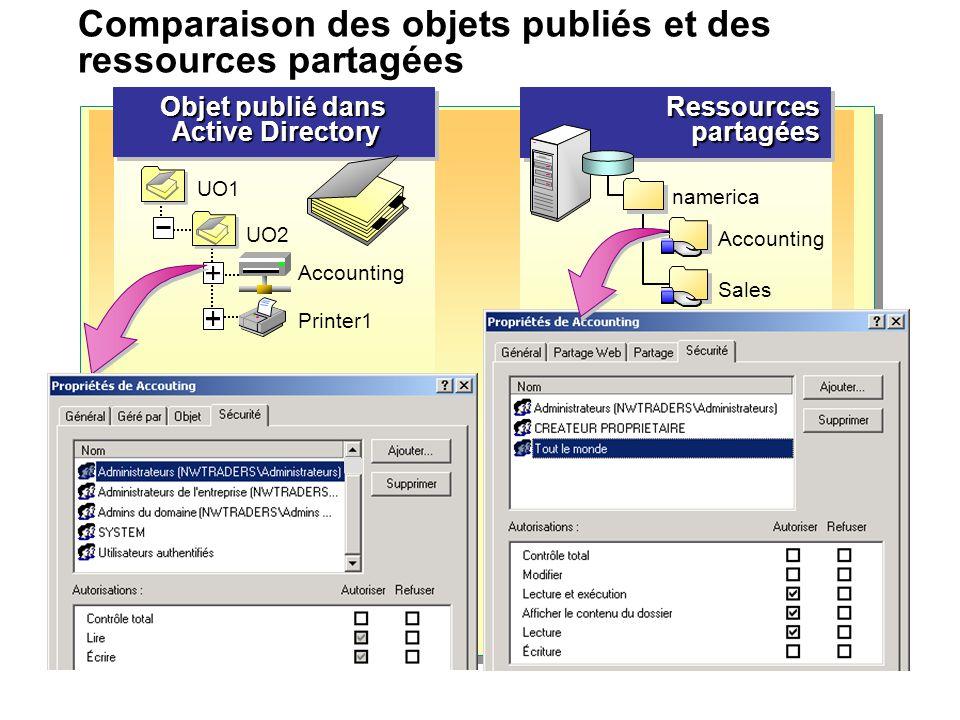 Comparaison des objets publiés et des ressources partagées