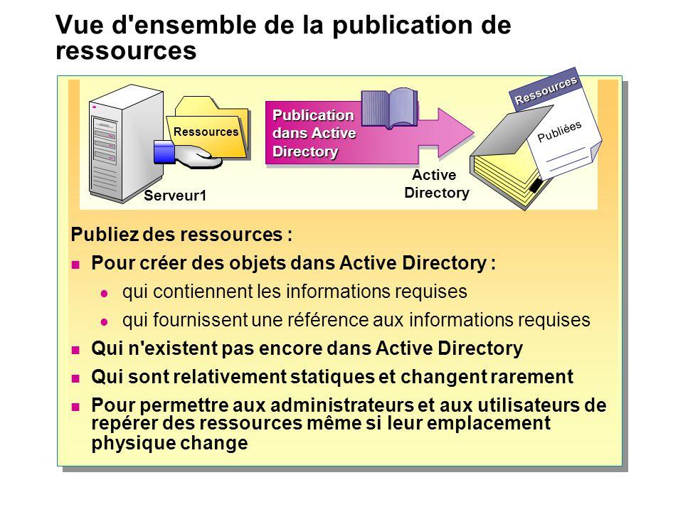Vue d ensemble de la publication de ressources