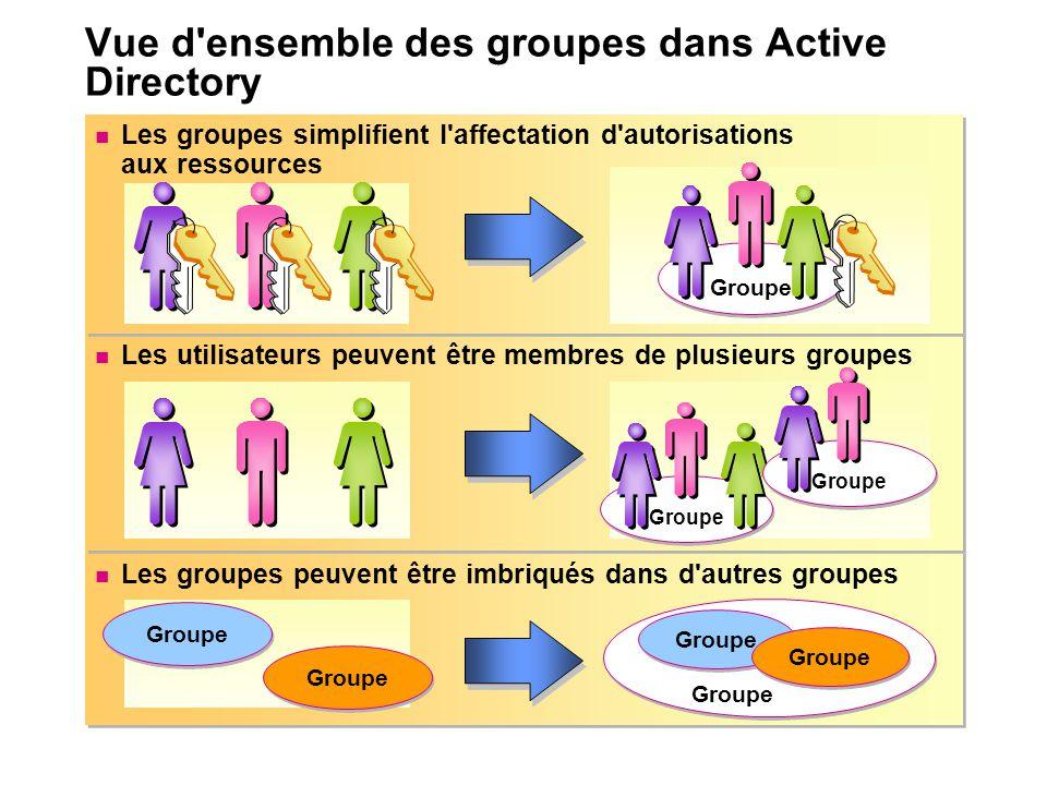 Vue d ensemble des groupes dans Active Directory