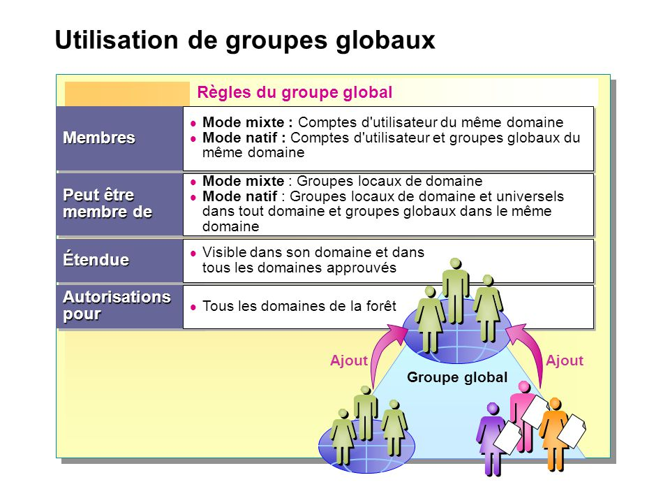 Utilisation de groupes globaux