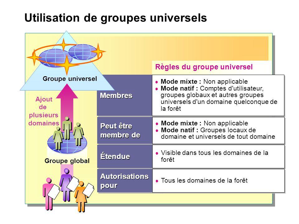 Utilisation de groupes universels