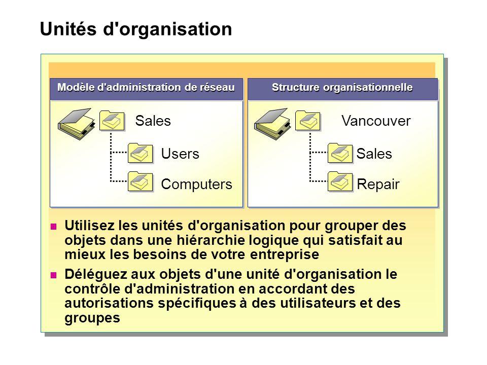 Modèle d administration de réseau Structure organisationnelle